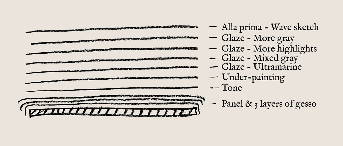 Cross-sectional diagram of painting layers constituting the lower cliffs at the time of the removal ...